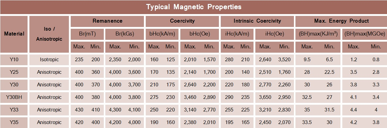 Ferrite-Typical-Magnetic-Properties
