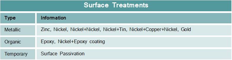 Neodymium-Surface-Treatments