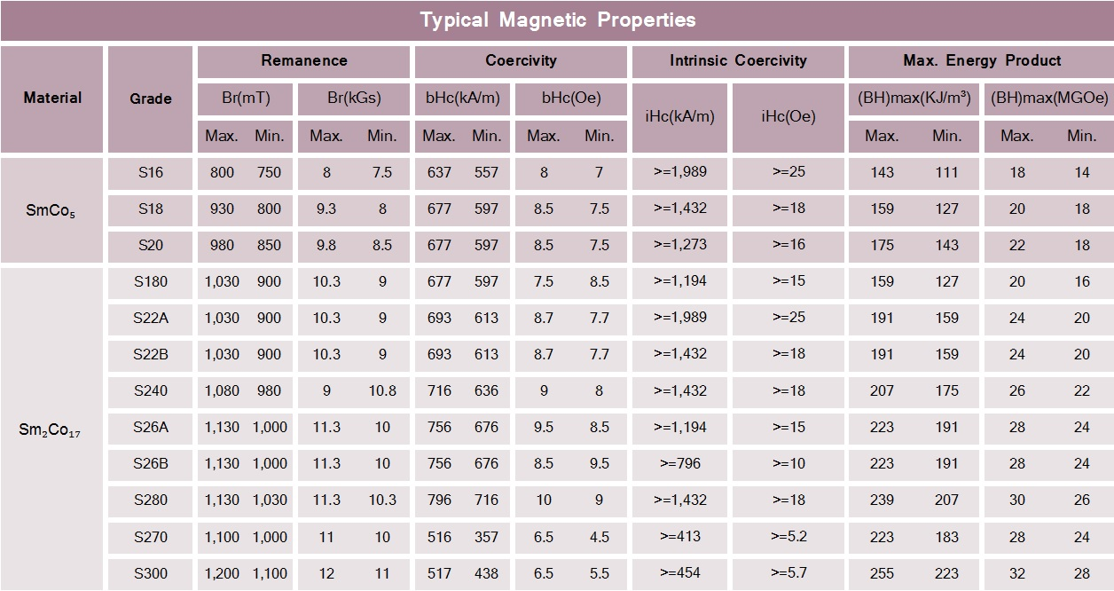 Samarium-Cobalt-Typical-Magnetic-Properties