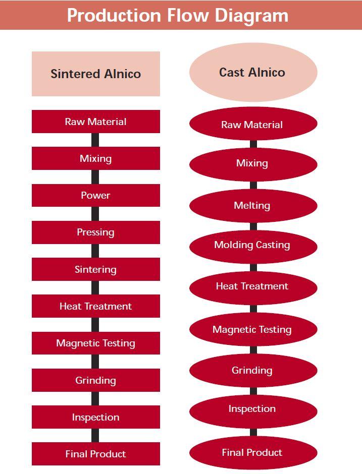 Alnico-Production-Flow-Diagram
