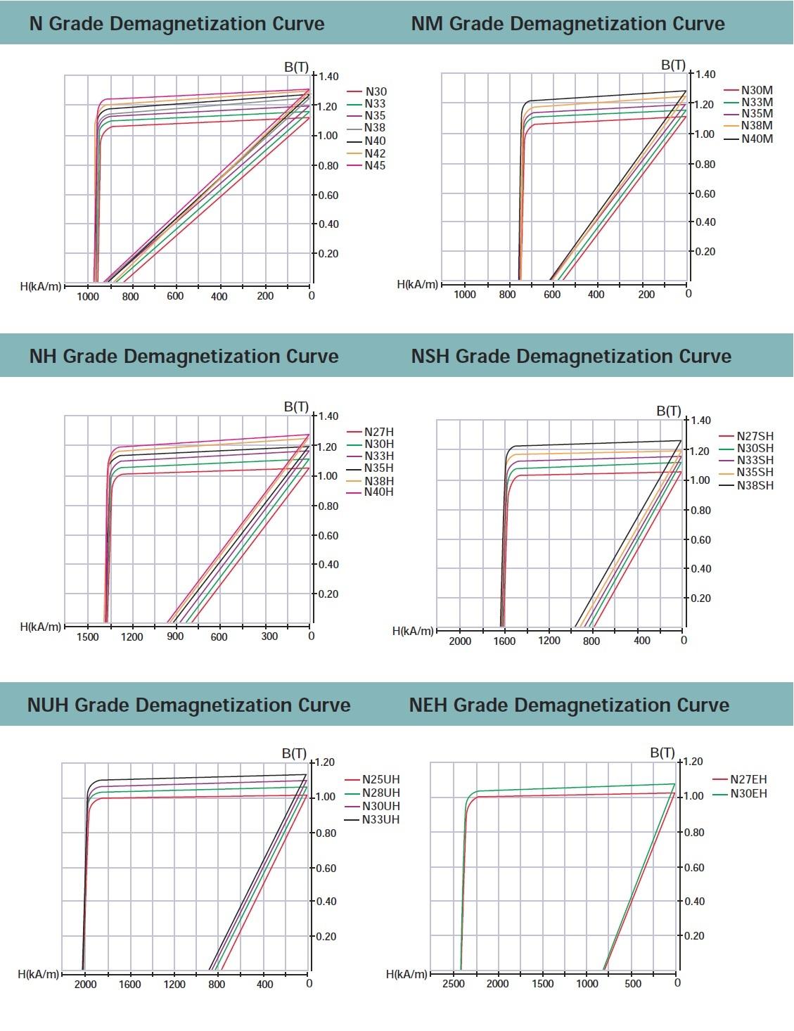 Neodymium-Typical-Demagnetization-Curves