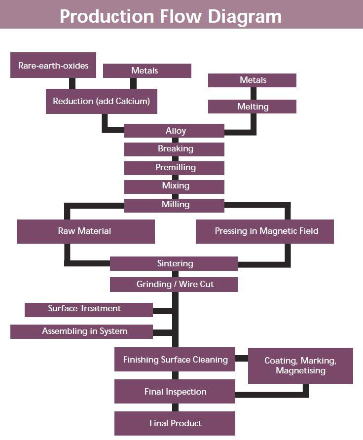 Samarium-Cobalt-Production-Flow-Diagram