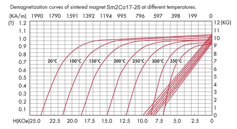 Sm2Co17-26