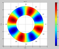 D_plot_of_multipole_ring_magnets
