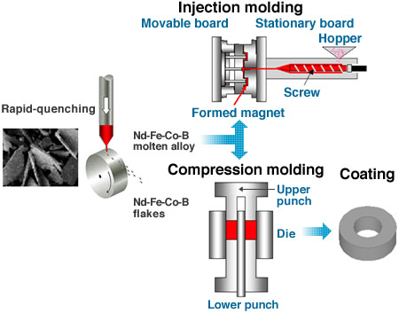 Forming-methods-of-bonded-magnets