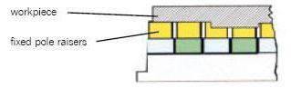 Flexible-pole-extension