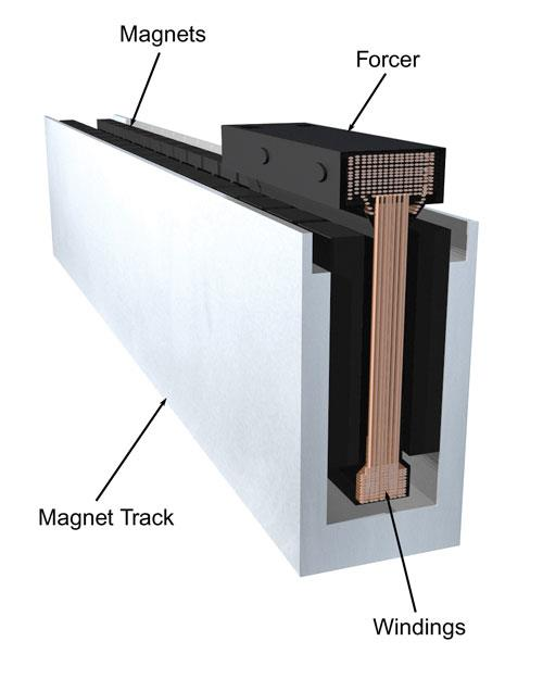 Linear Motor Magnetic Track Magnets By Hsmag