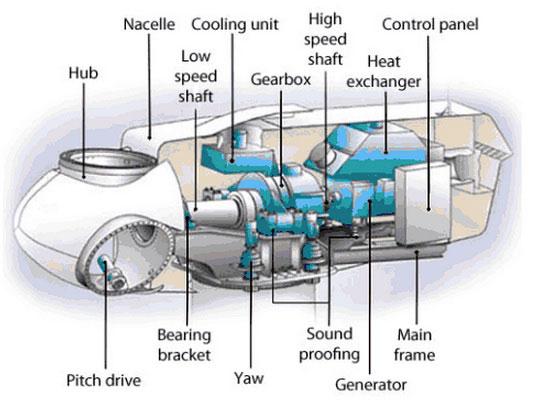 Wind Power Parts : Wind turbine magnetic components neodymiummagneti