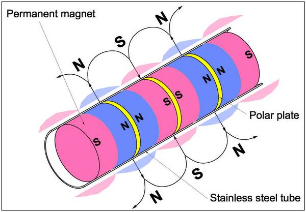 how-magnetic-tube-works