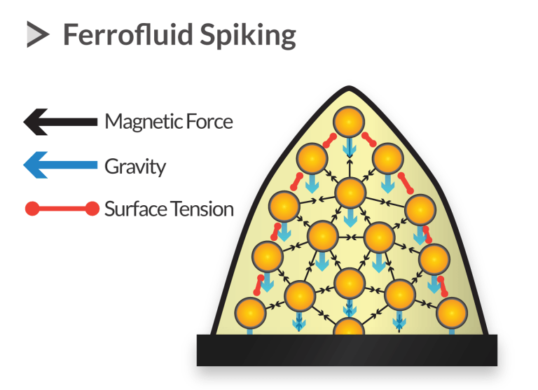 spiking of ferrofluids