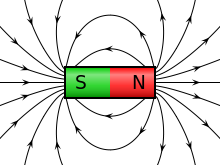 How does a permanent magnet work