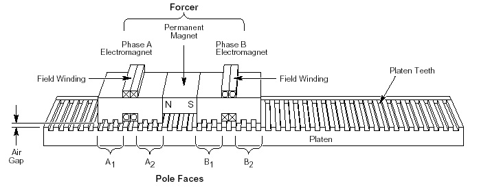 Working Of Linear Induction Motor 28 Images Linear Induction Motor Image Gallery Linear