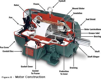 dc-motor-construction