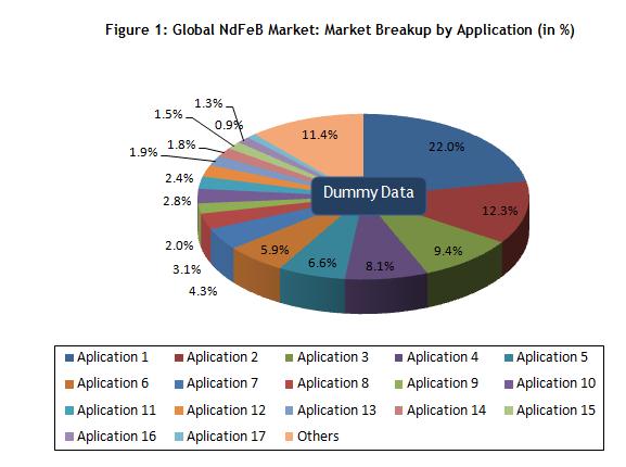 ndfeb-magnet-market