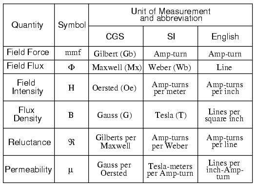 magnetic-units