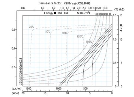 Demagnetization curve