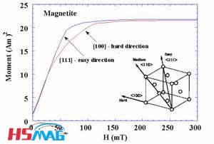 Magnetic Anisotropy