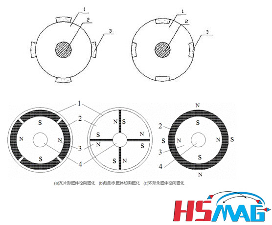 Basic Permanent Magnet Motor Magnetic Structure