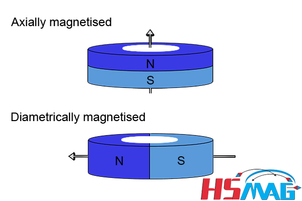 Magnetic poles OF magnetic ring