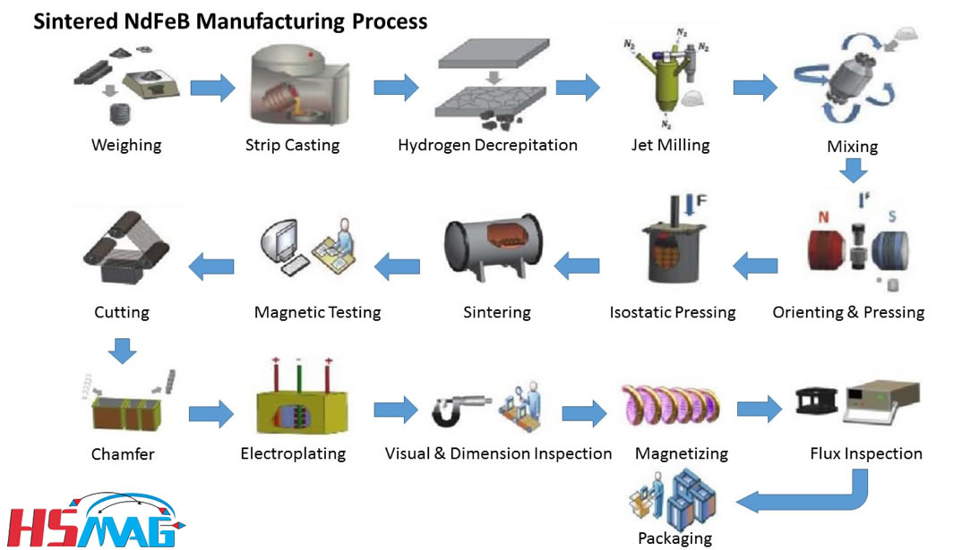 Magnet Manufacturing Process Magnets By Hsmag