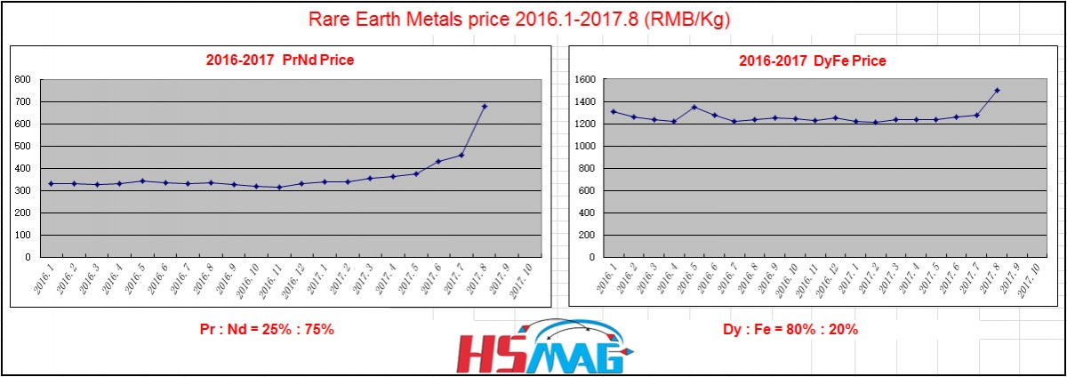 Rare earth metals price trend in 2nd half of 2017