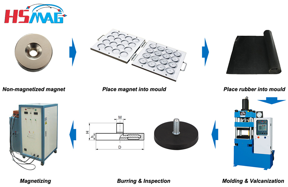 manufacture process of rubber coated magnet