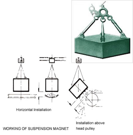 suspension-magnets