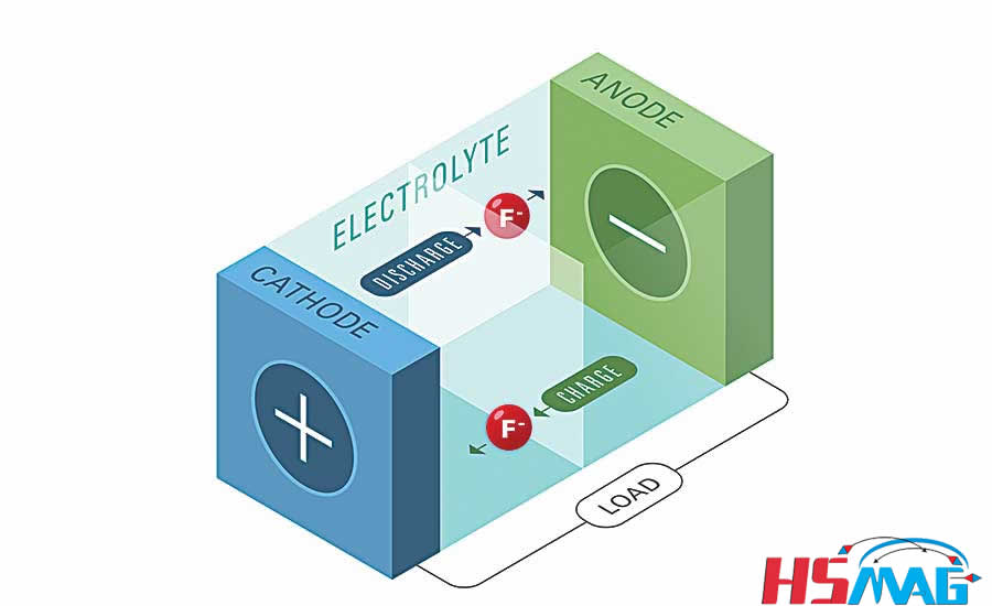 Better lithium ion batteries how do they work Magnets