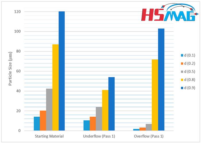 Recycling Hydrocyclone Separation of Hydrogen Decrepitated NdFeB