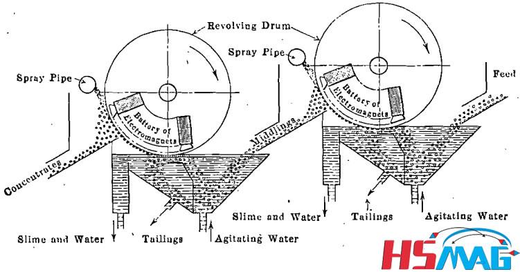 Iron-Ore-Grondal-Wet-Separator-Double-Drum