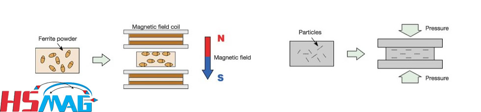 Magnet Anisotropic Processing