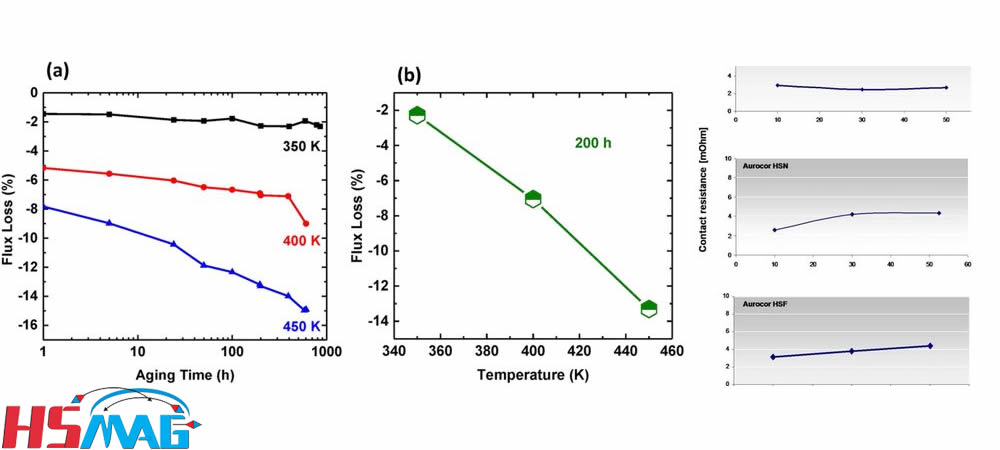 Magnet Thermal Aging