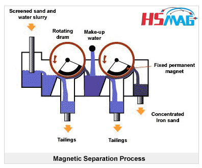 Sand Magnetic Separation Process