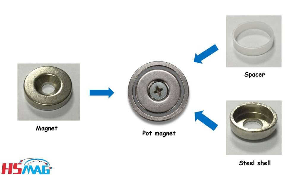 The different parts of pot magnet
