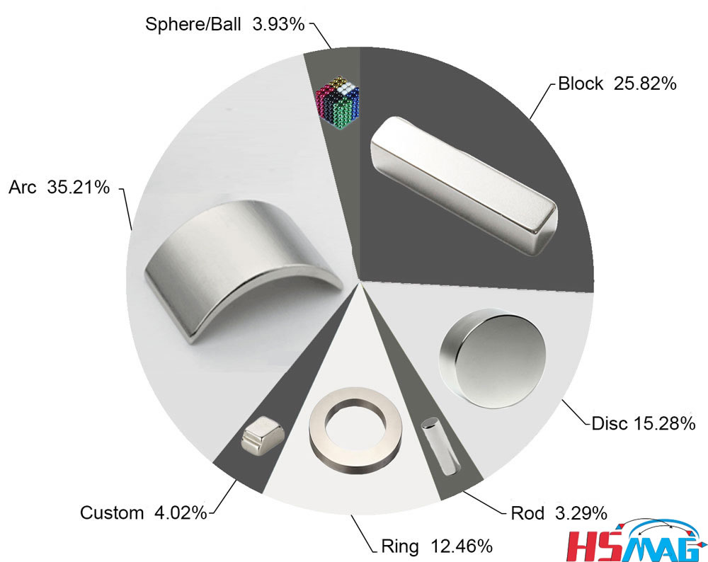 Shapes of Neodymium Magnets We Are Providing