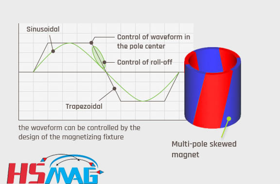 special flux design of multi-pole skewed ring