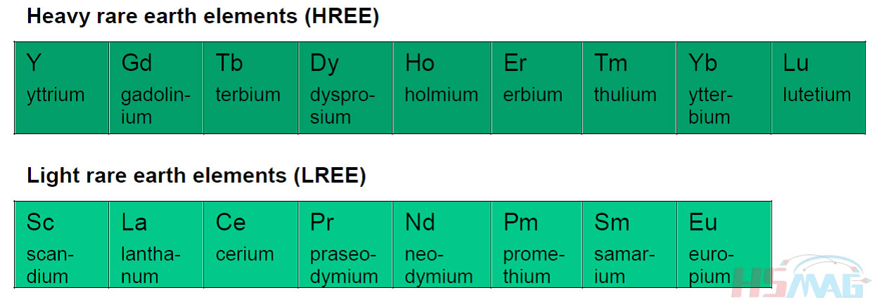 Difference Between Light Rare Earth Element (LREE) & Heavy Rare Earth Element (HREE)