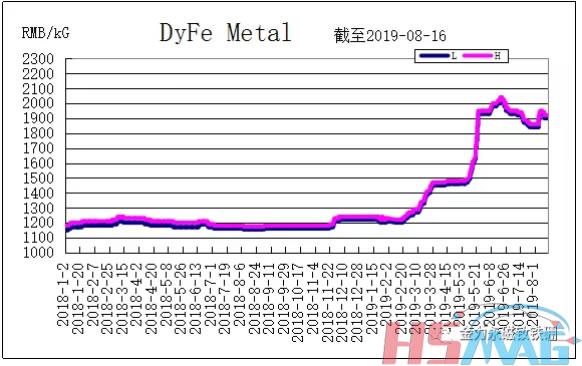 DyFe Metal Price