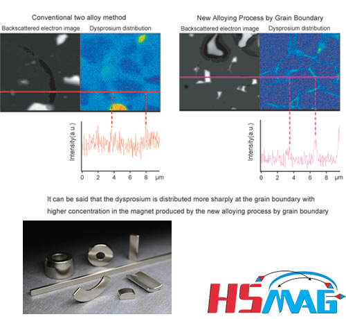 GBD Process NdFeB Magnet