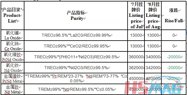 Listing price of Aug from China Northern Rare Earth