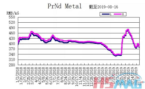 PrNd Metal Price