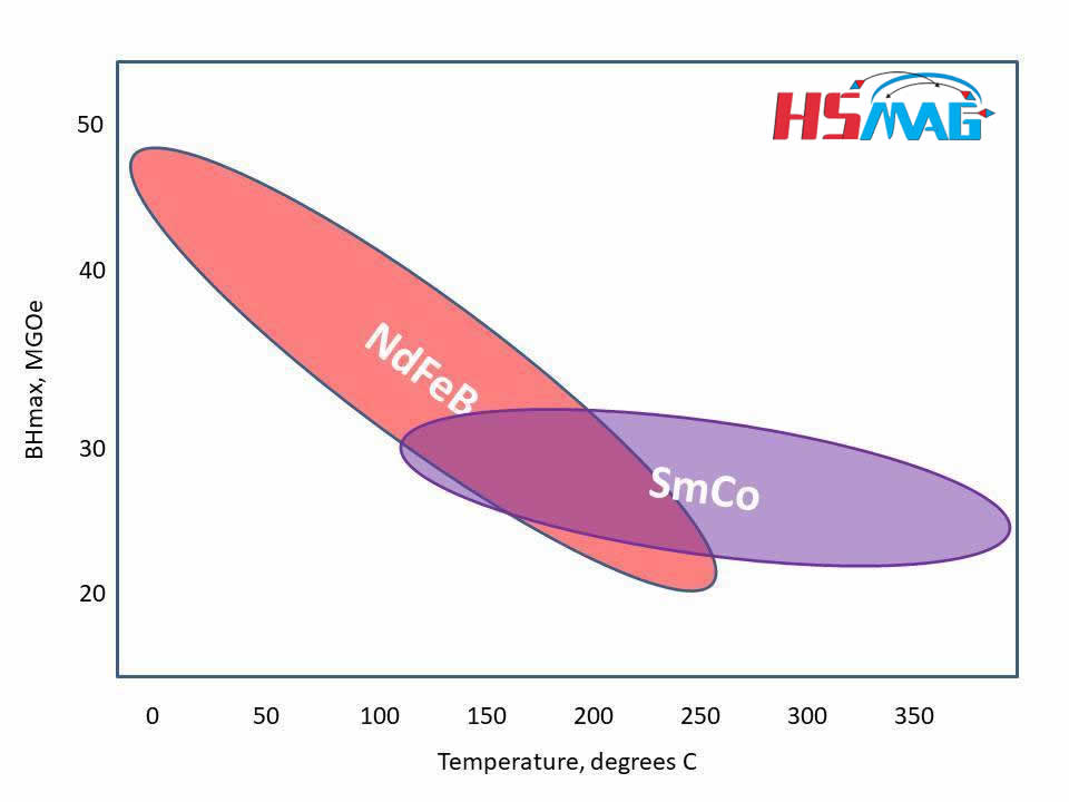 SmCo-vs-NdFeB-in-Temperature-Range-and-BHmax-MGOe