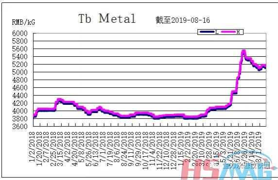 Tb Metal Price