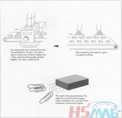 The Manufacturing Process of Magnet