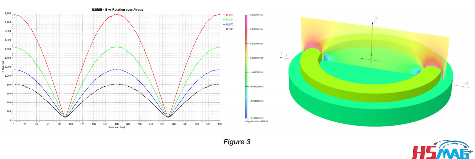 Magnetic design optimization Permanent Magnets In Magnetic Sensors