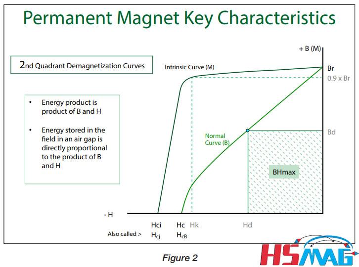permanent magnet key characteristics