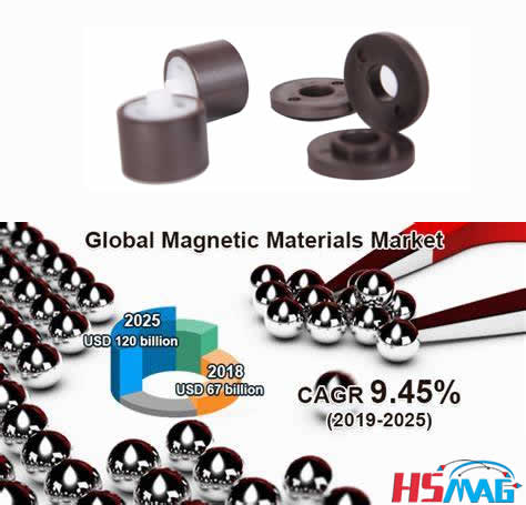 Magnetic Materials Market by Type & Application – Global Forecasts to 2020