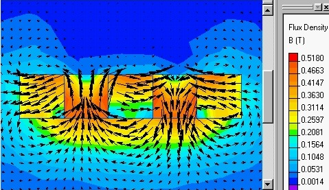 magnetic field distribution respectively of halbach array