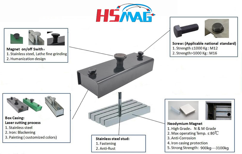 Structure Introductionof Shuttering Magnet Box