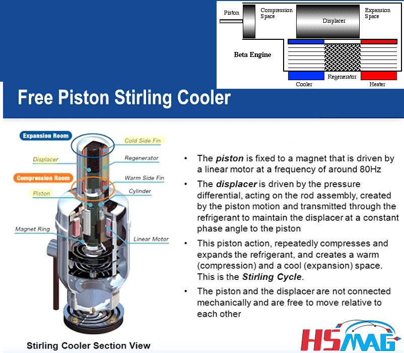 FPSC (Free Piston Stirling Cooler) Piston Section View